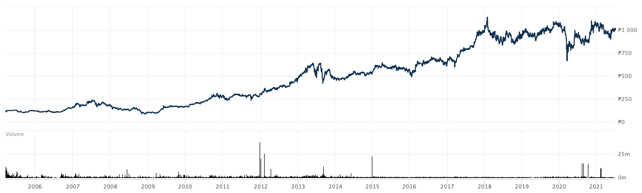 SMインベストメントの株価チャート