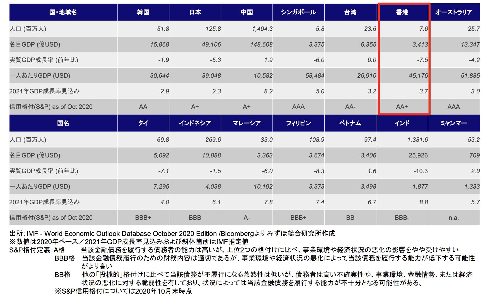 アジア主要国・地域経済指標