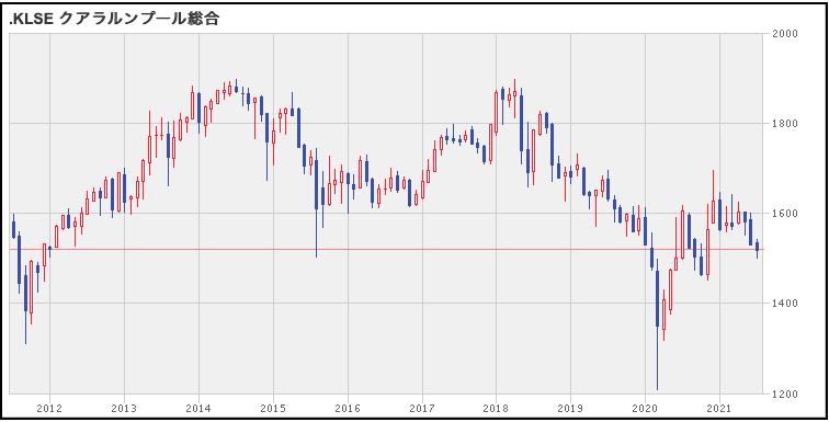クアラルンプール総合指数の株価推移