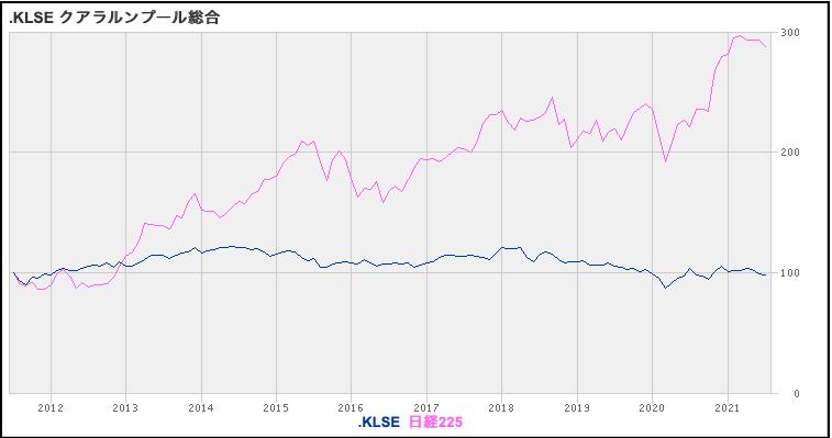 クアラルンプール総合指数と日経平均株価の比較