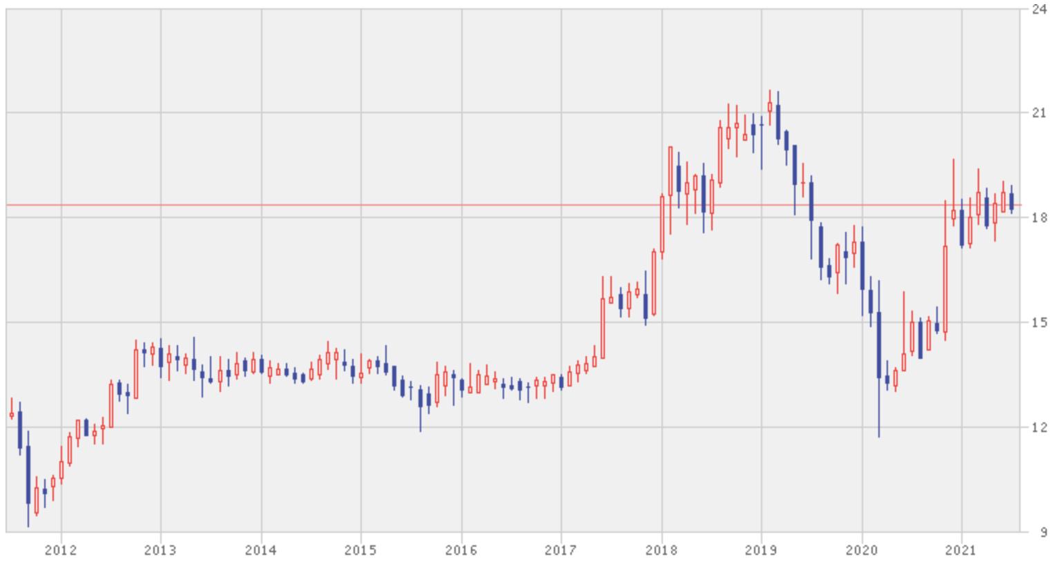 ホンリョン銀行の株価推移