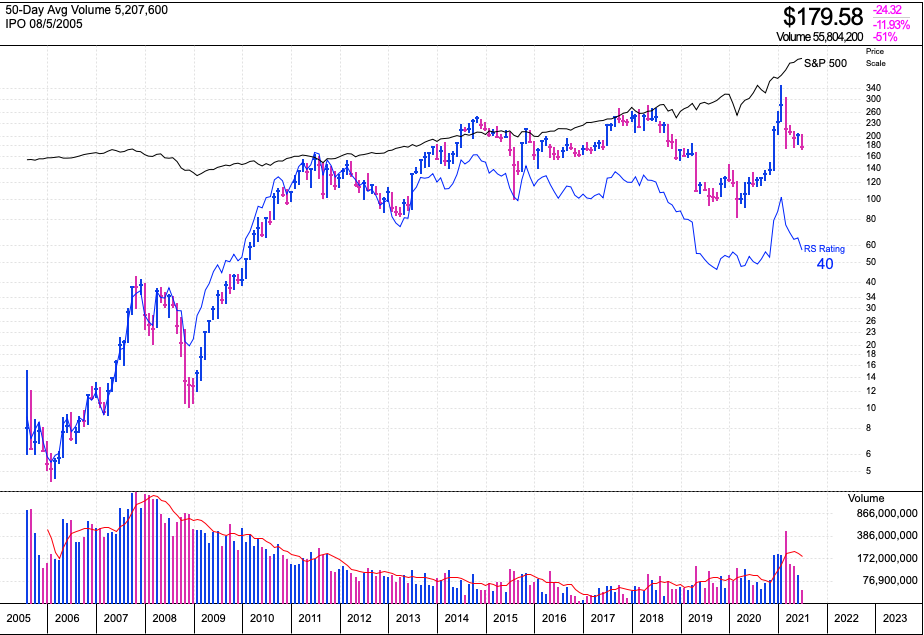 Baiduの株価推移