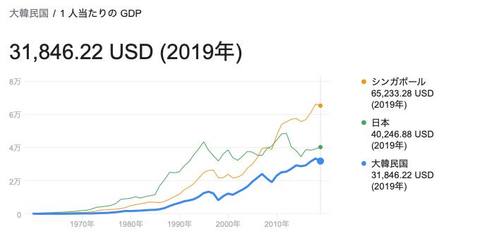 韓国の1人あたりGDPの推移