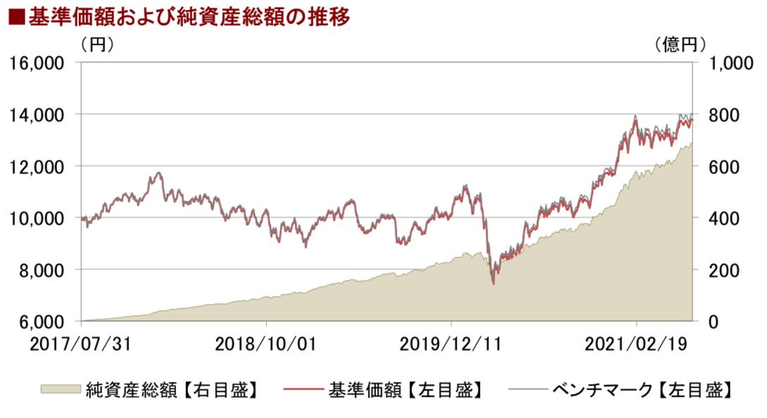 eMAXIS Slim新興国株式インデックスのリターン