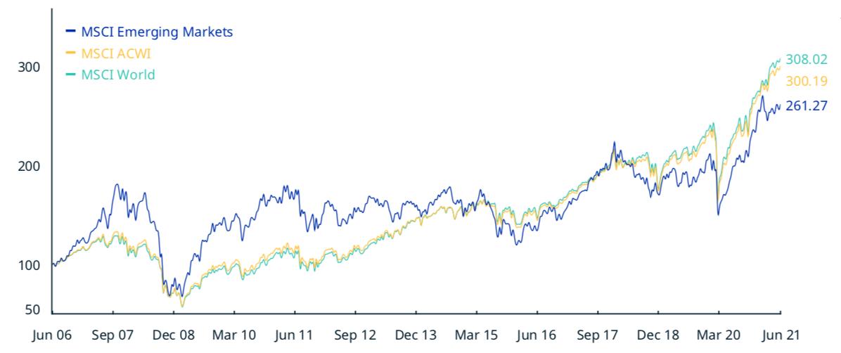 MSCIエマージングインデックスの株価推移