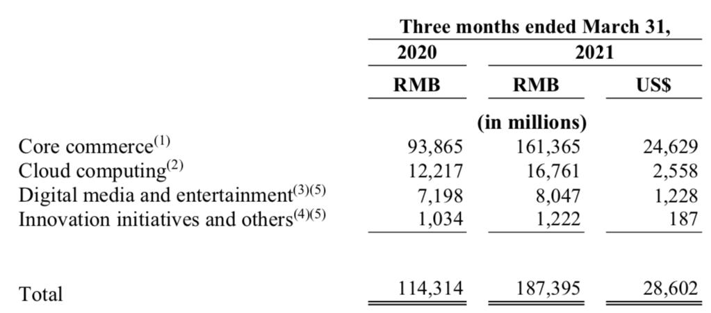 アリババの売上の9割を占めるのはEC