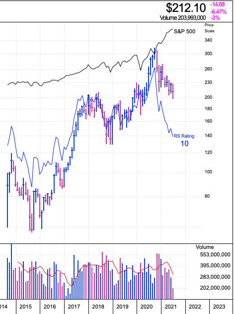 アリババの株価推移