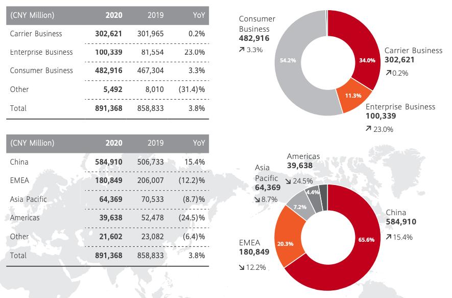 Huaweiの事業ポートフォリオ