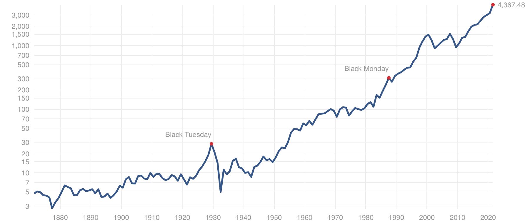 1870年以降のS&P500指数の推移