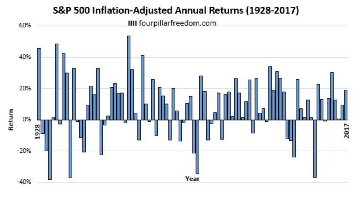S&P500指数の単年度のリターンの推移