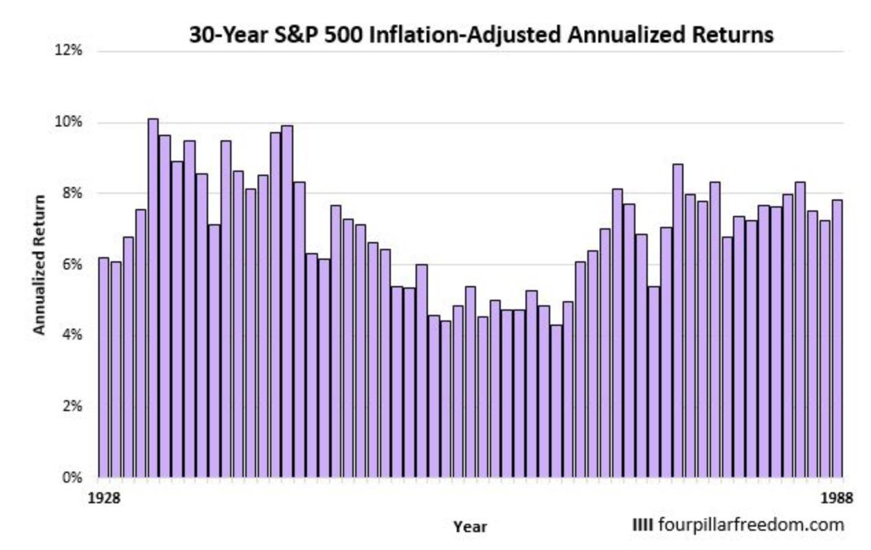 過去30年間投資した場合のS&P500指数のリターン