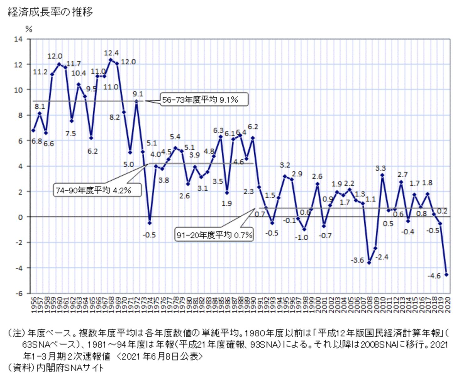 日本の1991年からの経済成長率の低下