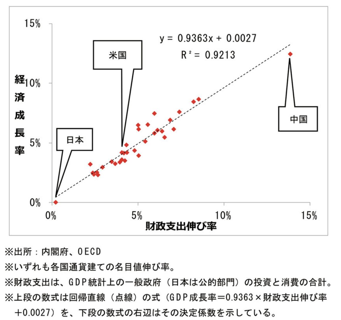 財政支出成長率と経済成長率の推移