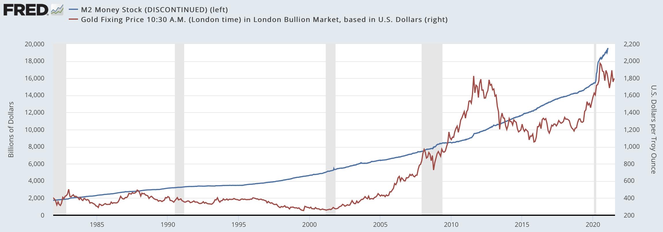 金価格とマネーサプライの比較