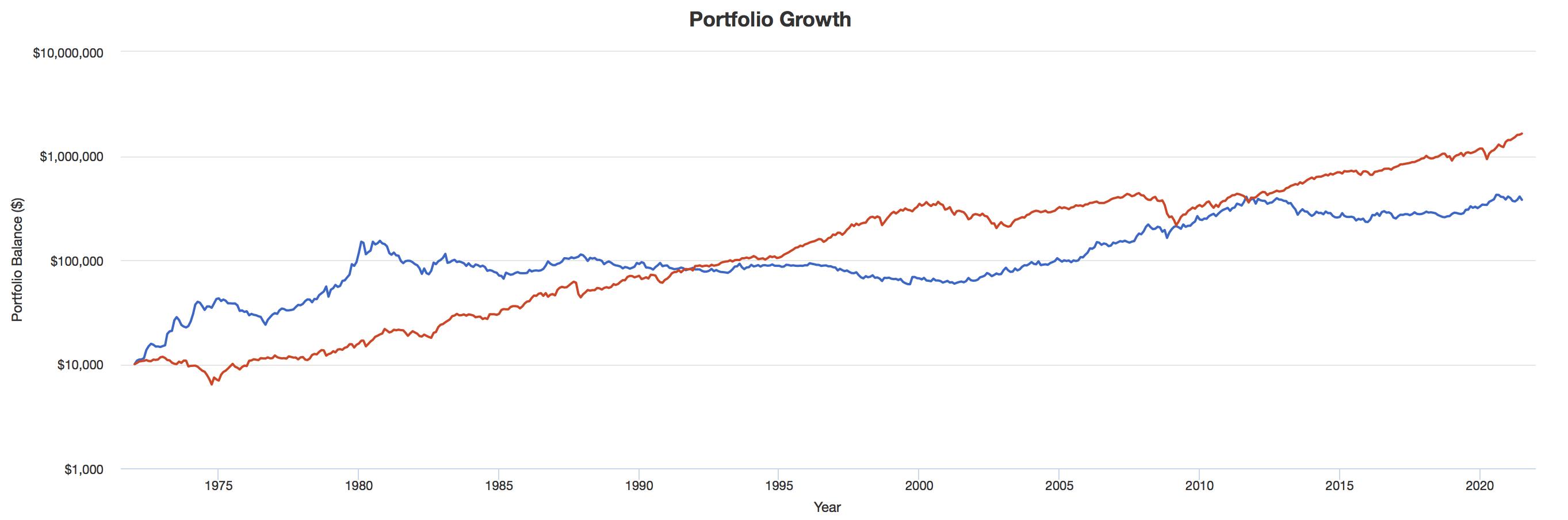 金と米国株の値動きの比較