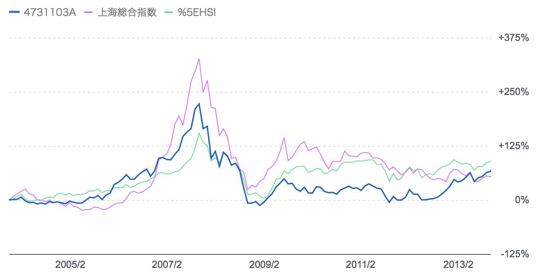 チャイニーズエンジェルと中国株価指数の比較