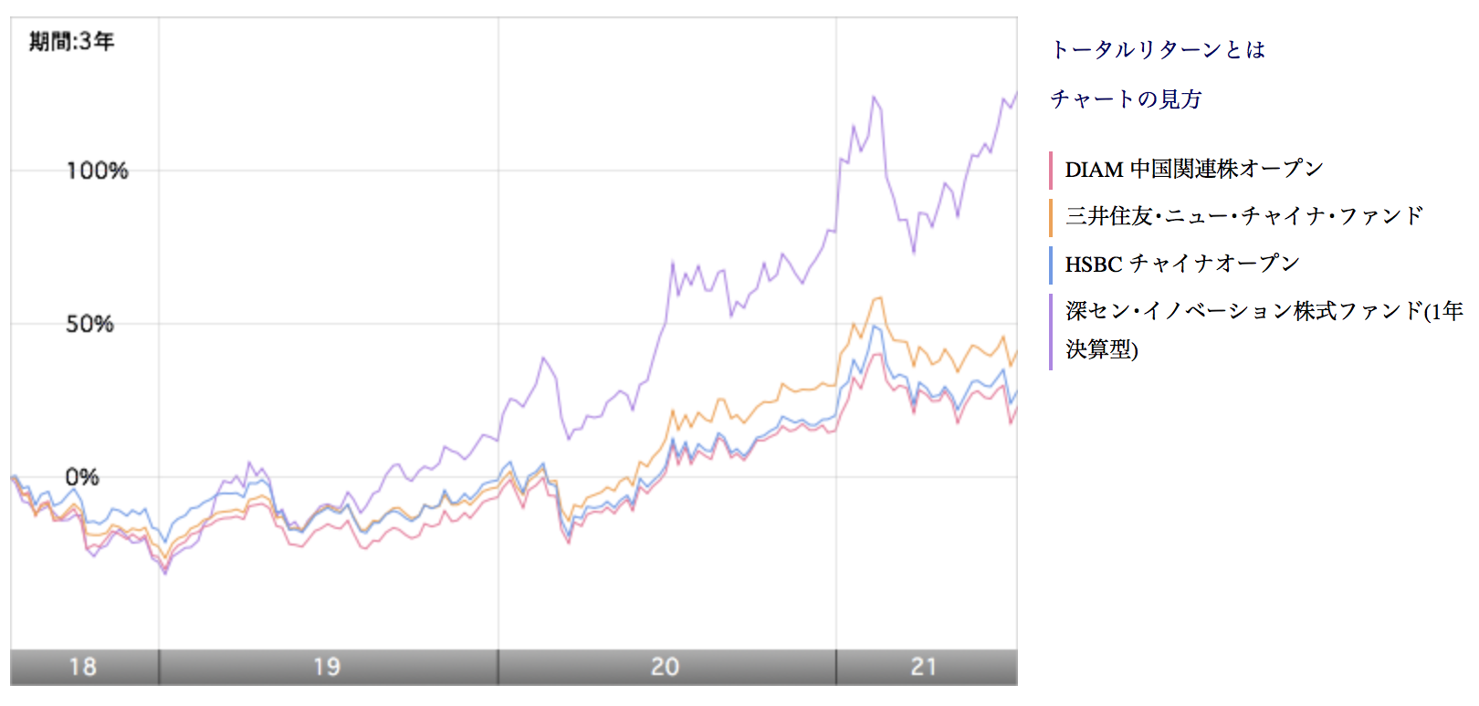 チャイニーズエンジェルと他の中国投信を比較