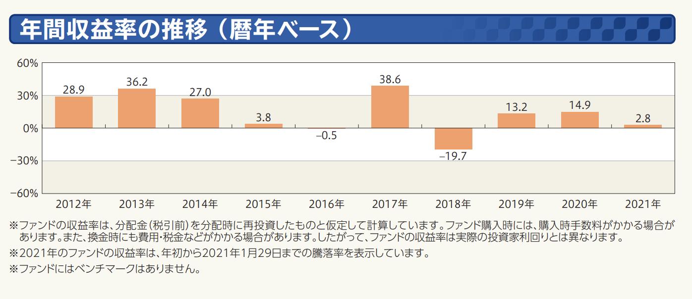 年間収益率の推移 (暦年ベース)