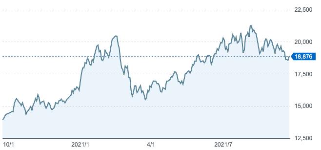 深センイノベーション株式ファンドの基準価格の推移