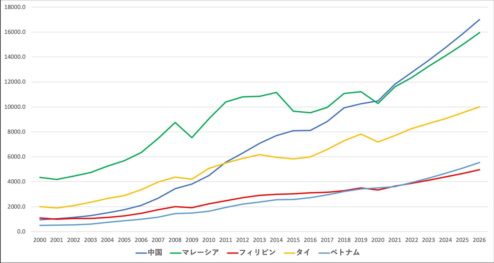 フィリピンと他のASEAN諸国の1人あたりGDPの推移
