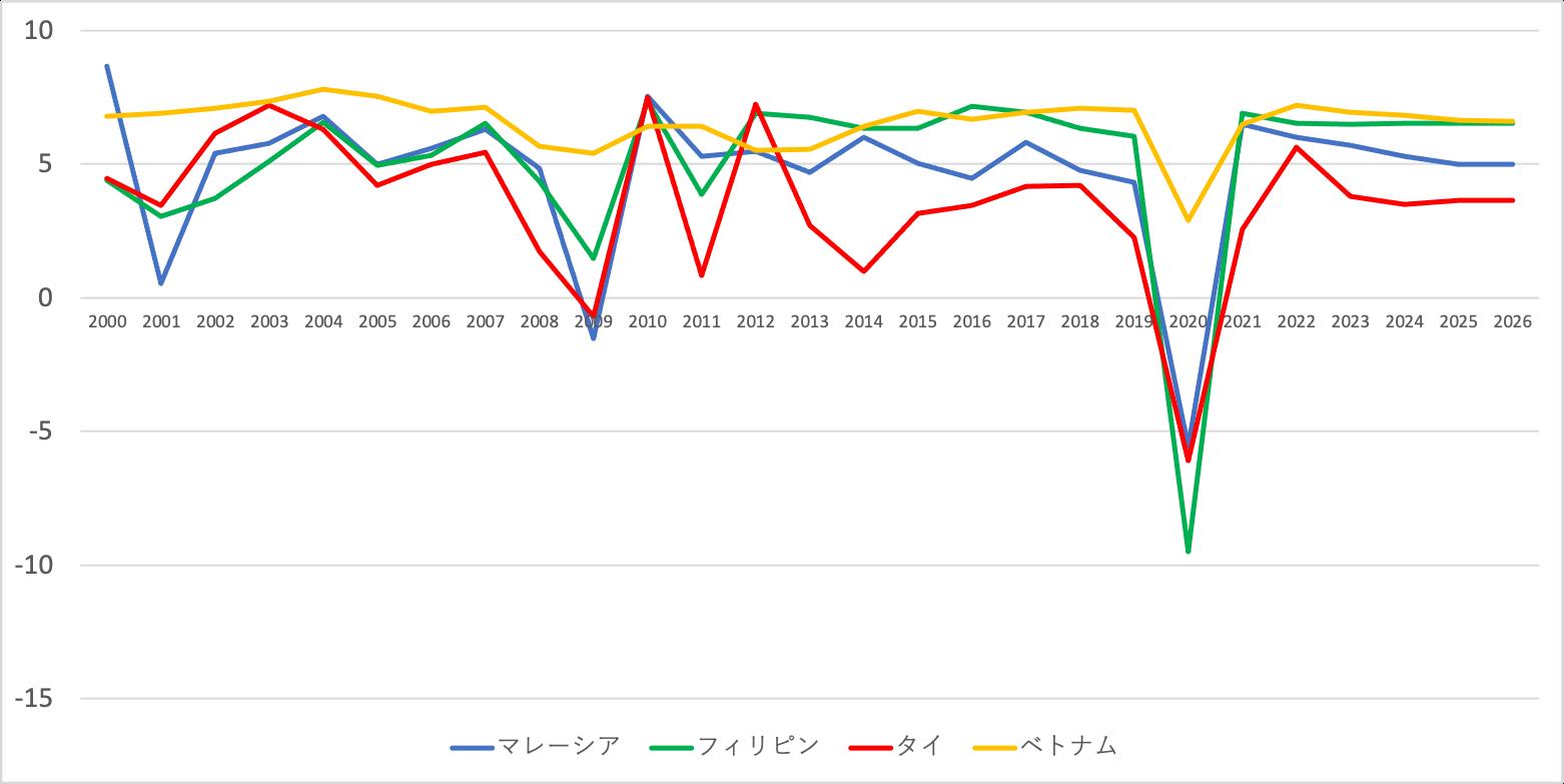 フィリピンの経済成長率の推移を他のASEAN諸国と比較
