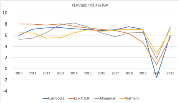 CLMV諸国の高い経済成長率