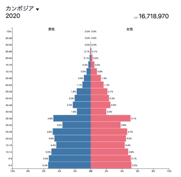 カンボジアの人口ピラミッド