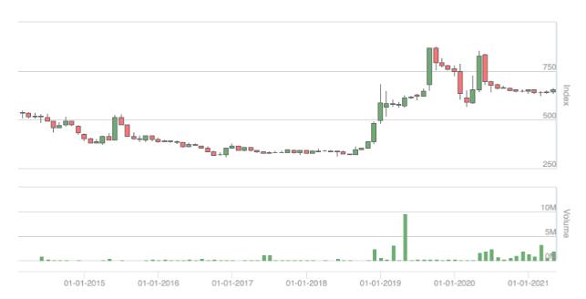 CSX Indexの価格推移