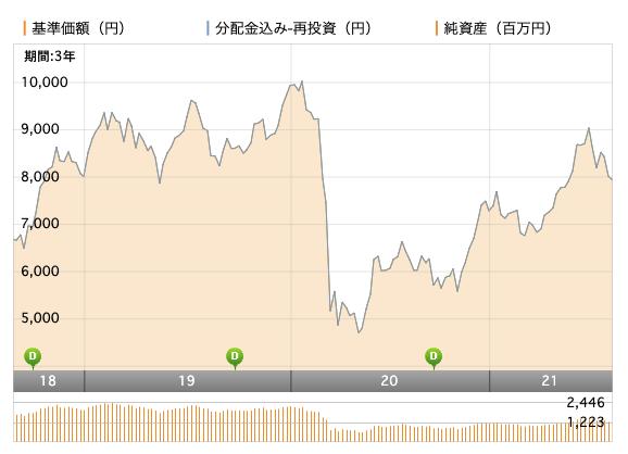 日興 ブラジル株式ファンド基準価額
