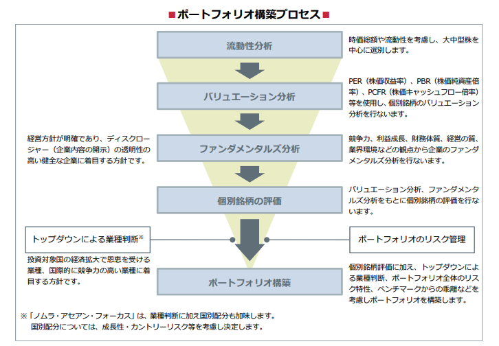 ■ポートフォリオ構築プロセス■