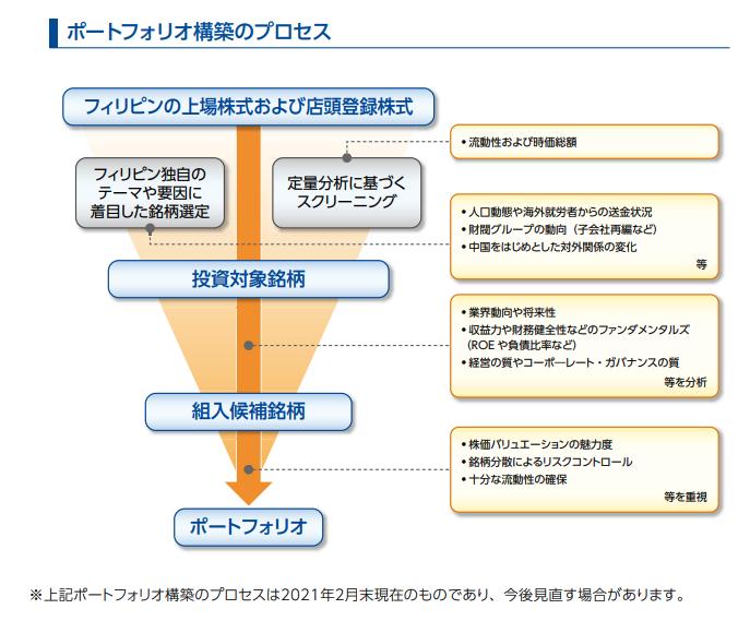 ポートフォリオ構築のプロセス