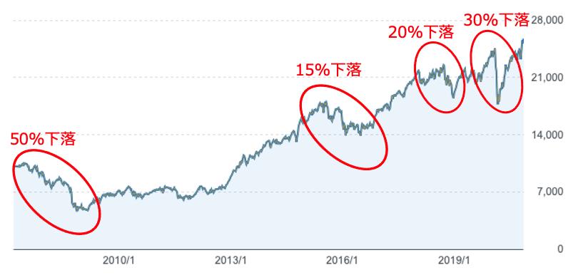 セゾン資産形成の達人ファンドの大きな下落局面