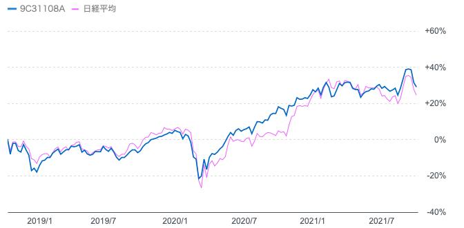 過去3年の日経平均とひふみ投信の値動き